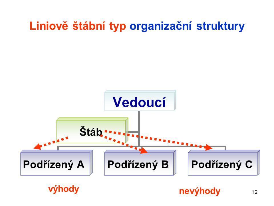 12 Liniově štábní typ organizační struktury Vedoucí Podřízený A Podřízený B Podřízený C Štáb výhody nevýhody
