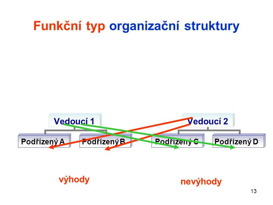 13 Funkční typ organizační struktury Vedoucí 1 Podřízený A Podřízený B Vedoucí 2 Podřízený C Podřízený D výhody nevýhody
