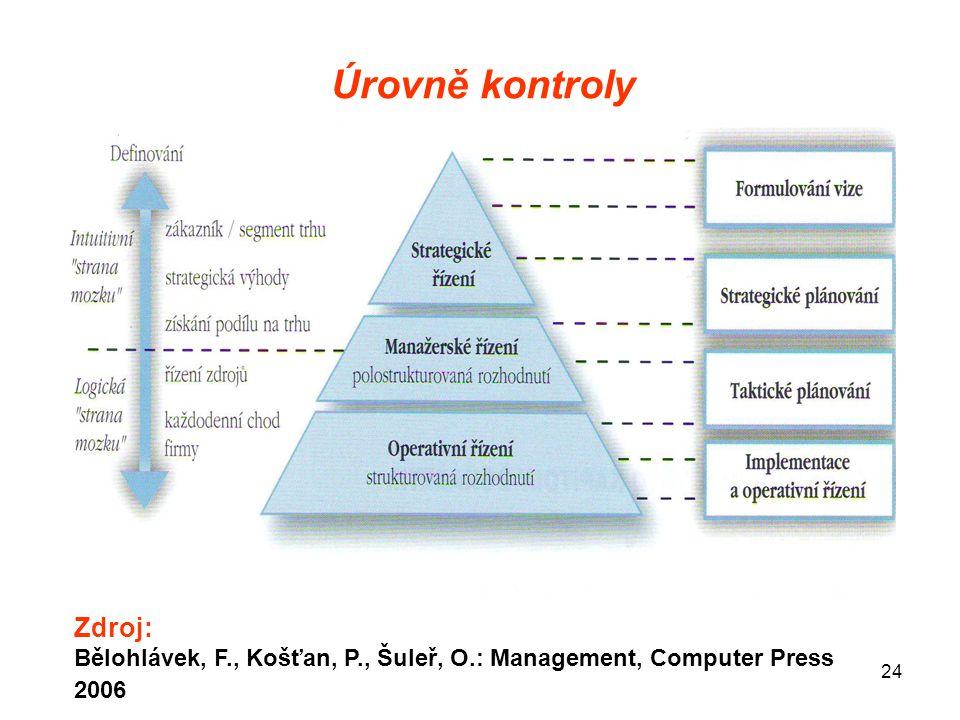 24 Úrovně kontroly Zdroj: Bělohlávek, F., Košťan, P., Šuleř, O.: Management, Computer Press 2006