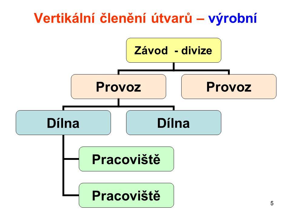 6 Vertikální členění útvarů - ostatní Úsek 1 Odbor 11 Oddělení 111 Funkční místo 1111 Funkční místo 1112 Oddělení 112 Odbor 12