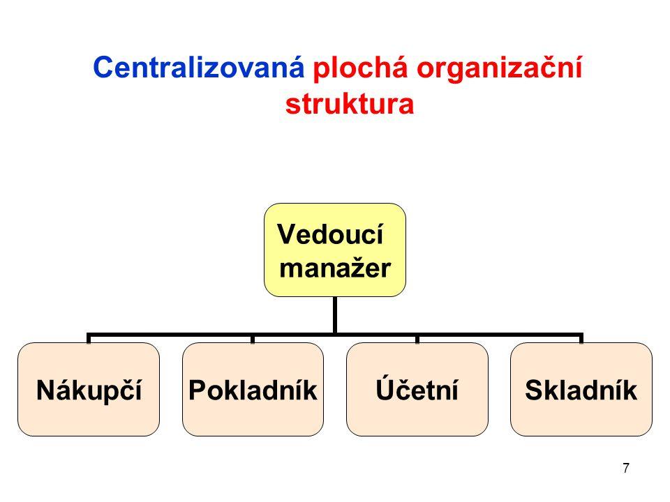 28 Štábní forma začlenění controllingu Generální ředitel Ekonomický ředitel Obchodní ředitel Ředitel rozvoje lidských zdrojů Controller