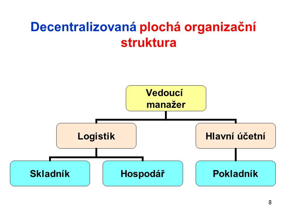 8 Vedoucí manažer Logistik SkladníkHospodář Hlavní účetní Pokladník Decentralizovaná plochá organizační struktura