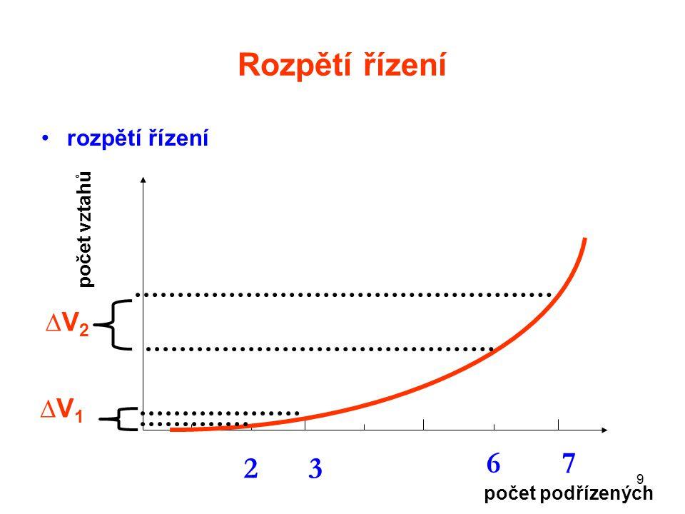 20 Řízení a správa společnosti a) Dvojúrovňový model b) Jednoúrovňový model c) Japonský model