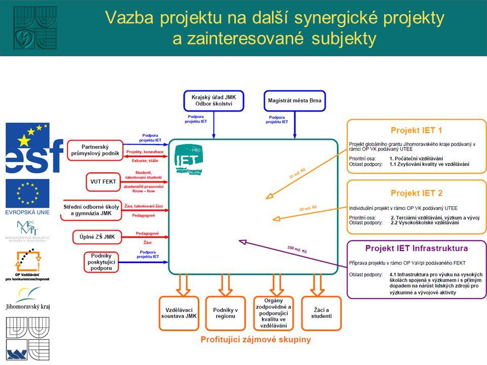 Vazba projektu na další synergické projekty a zainteresované subjekty
