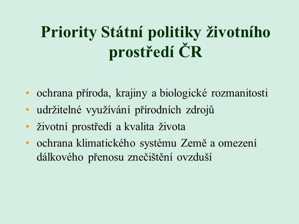 Priority Státní politiky životního prostředí ČR ochrana příroda, krajiny a biologické rozmanitosti udržitelné využívání přírodních zdrojů životní prostředí a kvalita života ochrana klimatického systému Země a omezení dálkového přenosu znečištění ovzduší