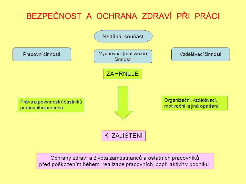 BEZPEČNOST A OCHRANA ZDRAVÍ PŘI PRÁCI Nedílná součást Pracovní činnosti Výchovné (motivační) činnosti Vzdělávací činnosti ZAHRNUJE Práva a povinnosti