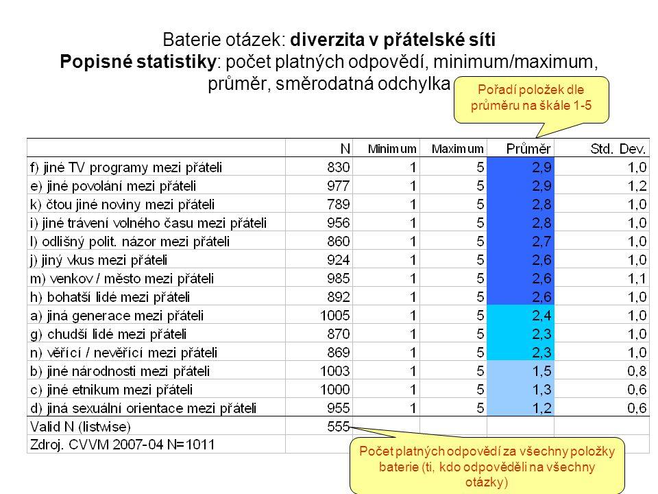 Baterie otázek: diverzita v přátelské síti Popisné statistiky: počet platných odpovědí, minimum/maximum, průměr, směrodatná odchylka Počet platných odpovědí za všechny položky baterie (ti, kdo odpověděli na všechny otázky) Pořadí položek dle průměru na škále 1-5