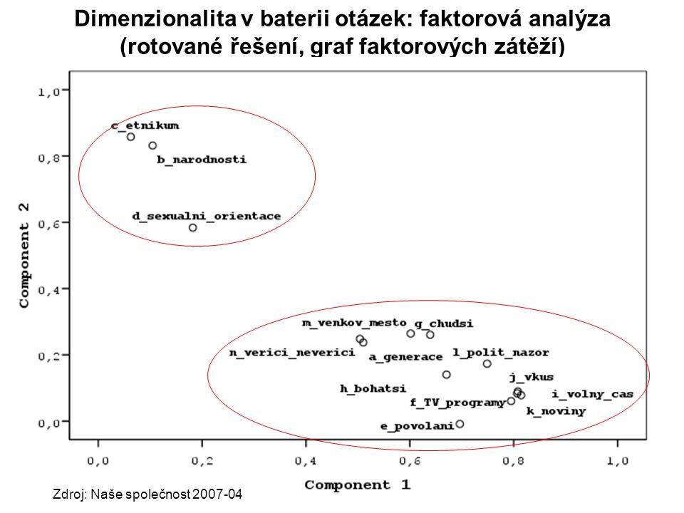 Dimenzionalita v baterii otázek: faktorová analýza (rotované řešení, graf faktorových zátěží) Zdroj: Naše společnost 2007-04