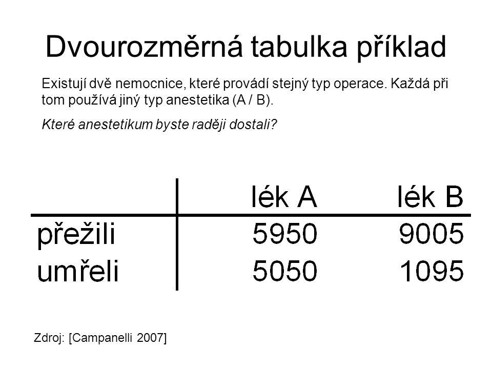 Dvourozměrná tabulka příklad Existují dvě nemocnice, které provádí stejný typ operace.