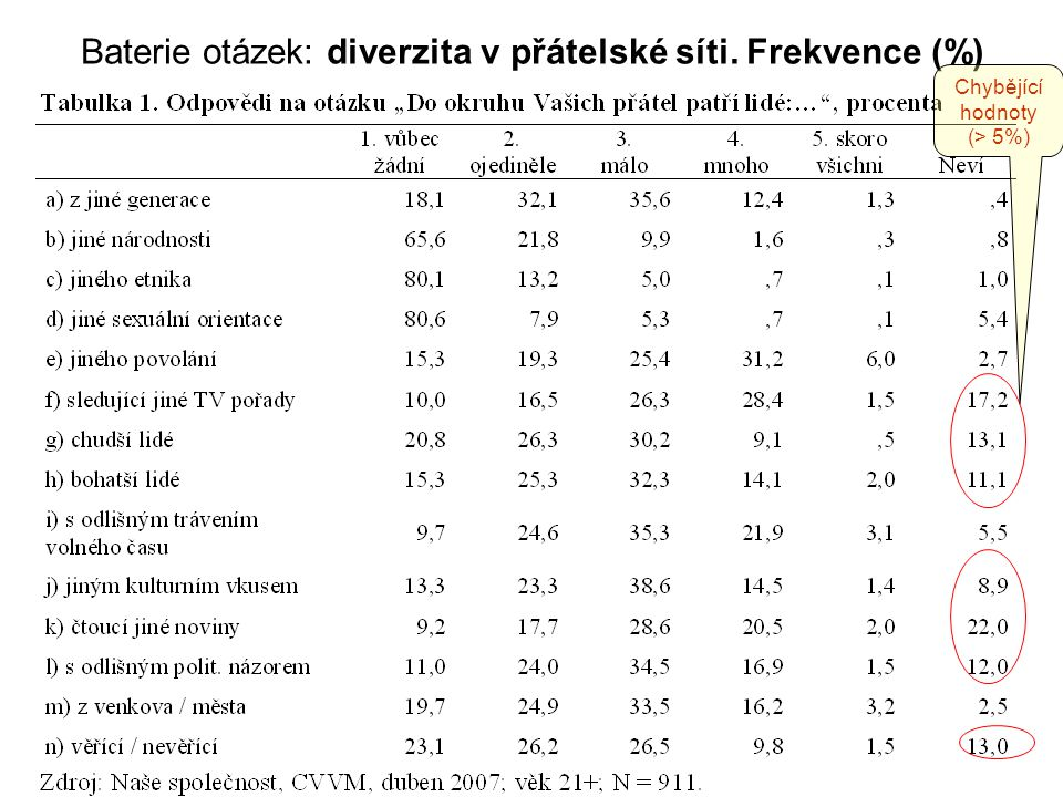 Baterie otázek: diverzita v přátelské síti. Frekvence (%) Chybějící hodnoty (> 5%)