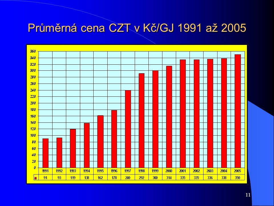 11 Průměrná cena CZT v Kč/GJ 1991 až 2005