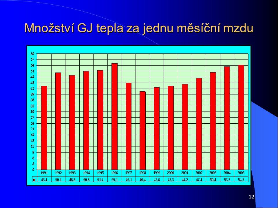 12 Množství GJ tepla za jednu měsíční mzdu