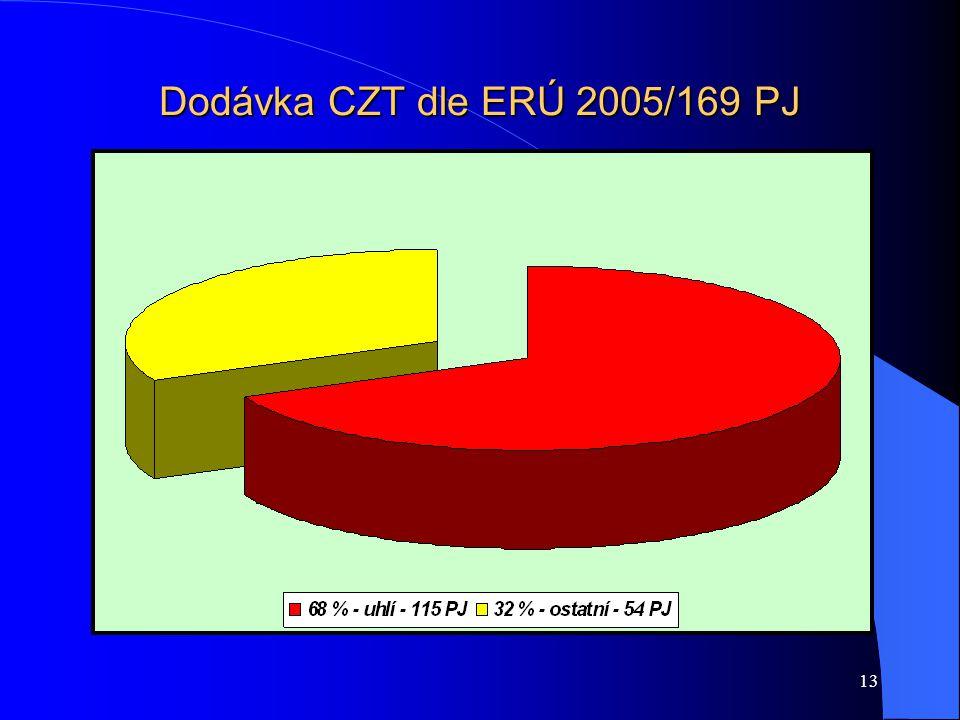 13 Dodávka CZT dle ERÚ 2005/169 PJ