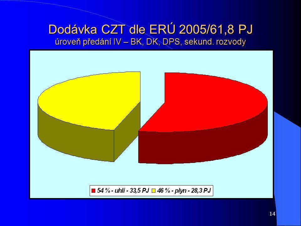 14 Dodávka CZT dle ERÚ 2005/61,8 PJ úroveň předání IV – BK, DK, DPS, sekund. rozvody