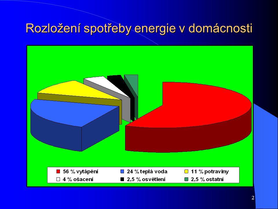 2 Rozložení spotřeby energie v domácnosti