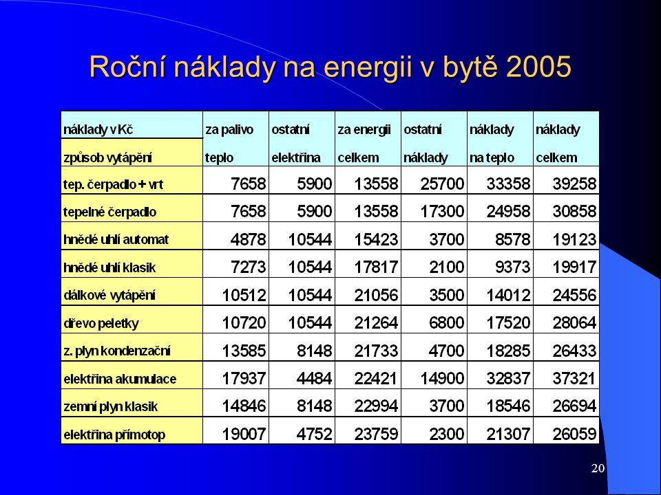 20 Roční náklady na energii v bytě 2005