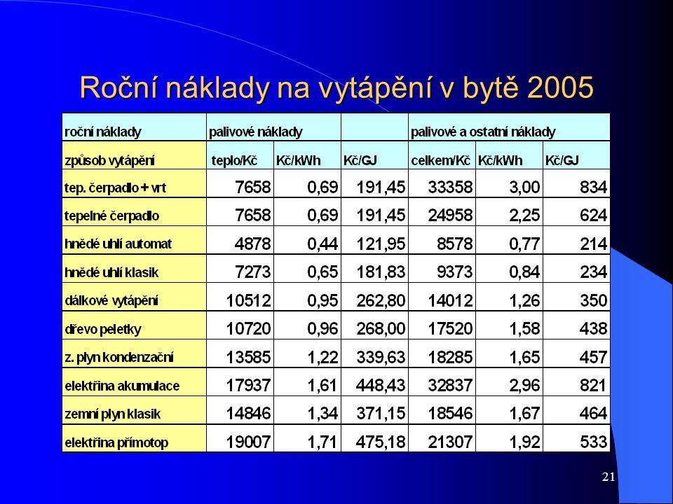 21 Roční náklady na vytápění v bytě 2005