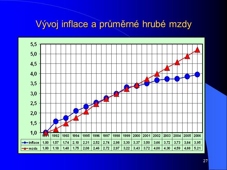 27 Vývoj inflace a průměrné hrubé mzdy