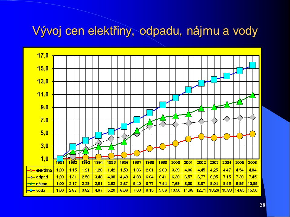 28 Vývoj cen elektřiny, odpadu, nájmu a vody