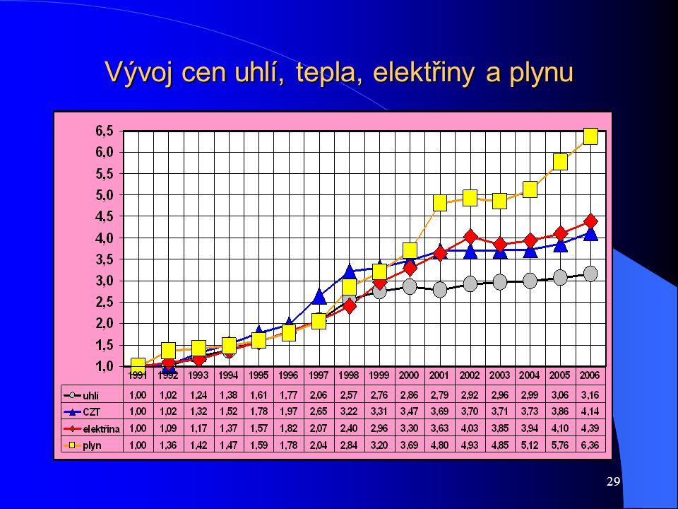 29 Vývoj cen uhlí, tepla, elektřiny a plynu