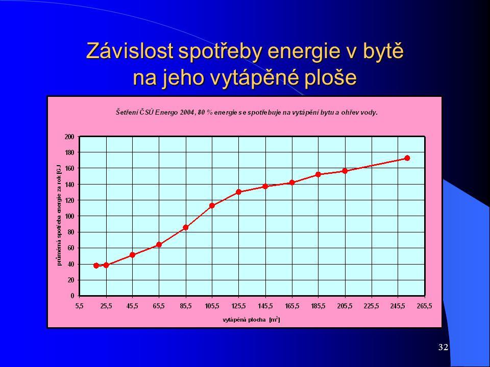 32 Závislost spotřeby energie v bytě na jeho vytápěné ploše