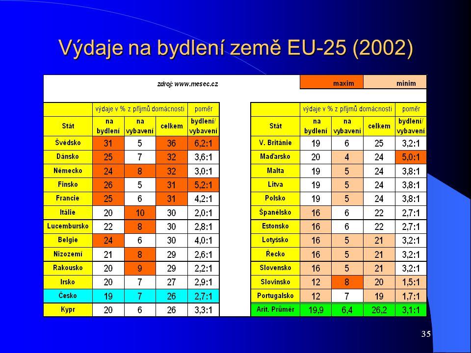 35 Výdaje na bydlení země EU-25 (2002)