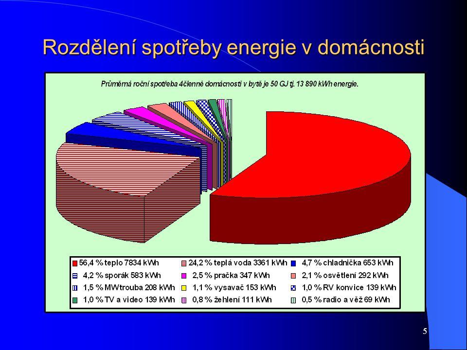 5 Rozdělení spotřeby energie v domácnosti