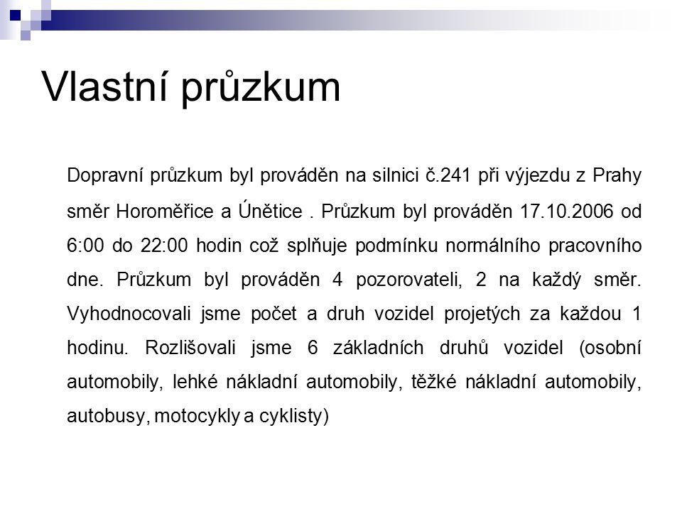 Vlastní průzkum Dopravní průzkum byl prováděn na silnici č.241 při výjezdu z Prahy směr Horoměřice a Únětice.