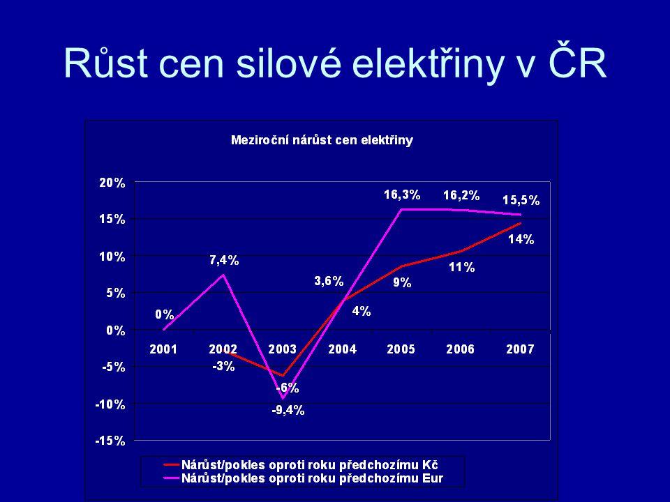 Růst cen silové elektřiny v ČR