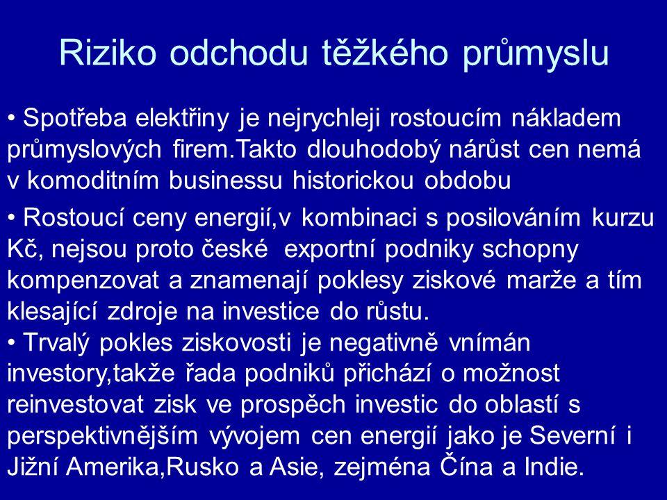 Rostoucí ceny energií,v kombinaci s posilováním kurzu Kč, nejsou proto české exportní podniky schopny kompenzovat a znamenají poklesy ziskové marže a