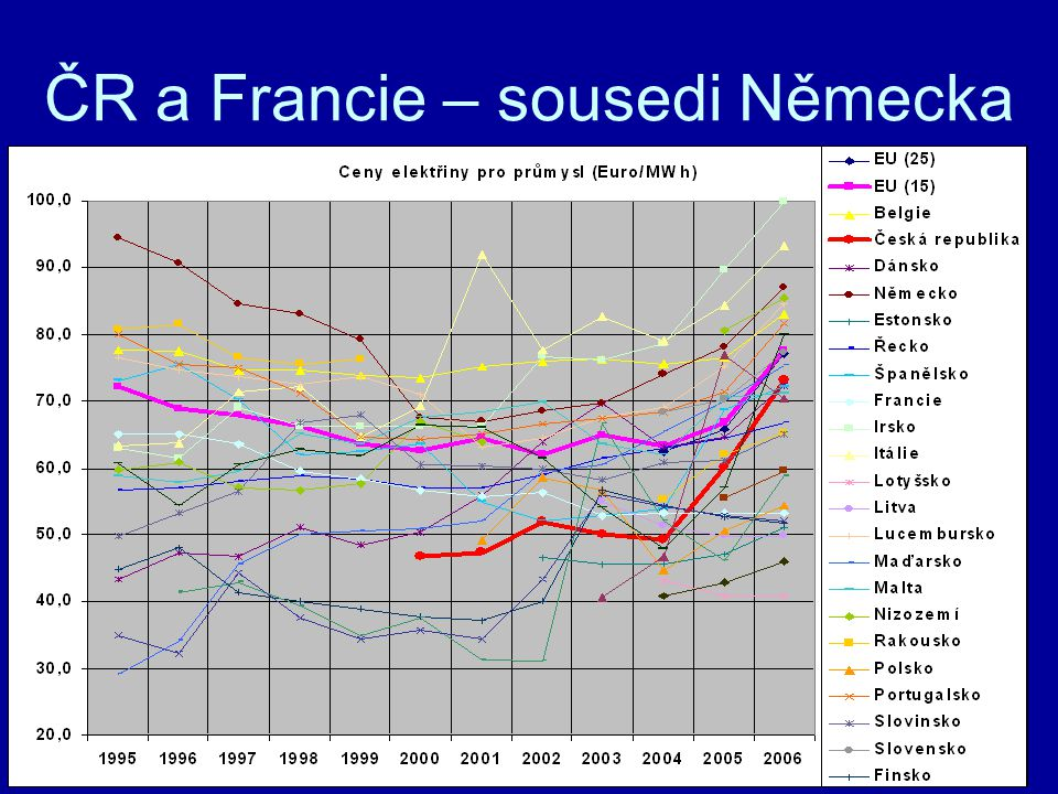 ČR a Francie – sousedi Německa