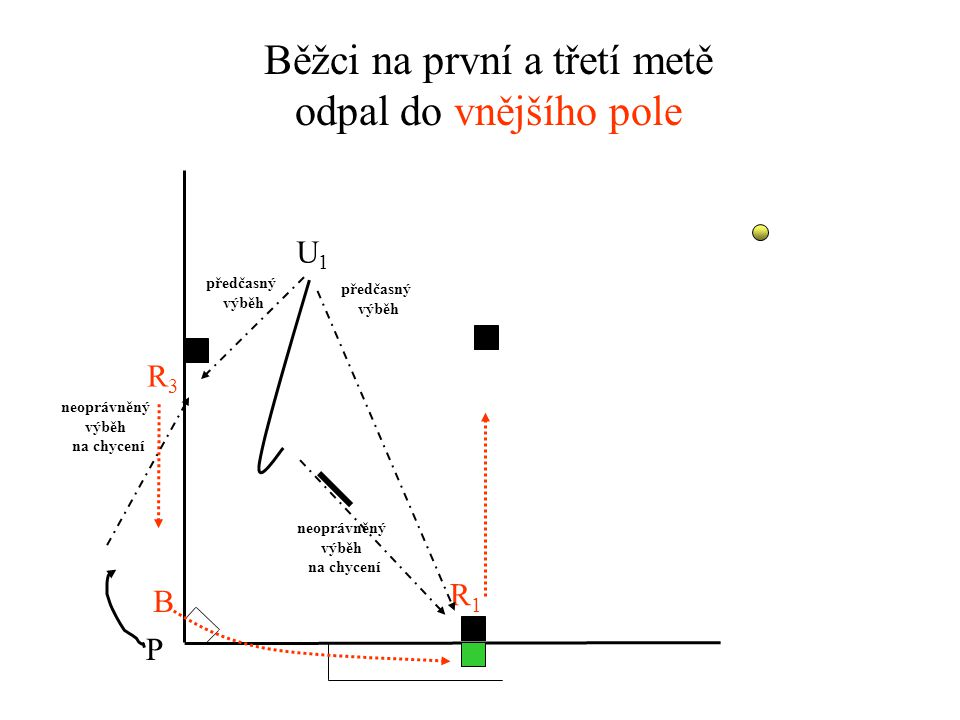Běžci na první a třetí metě odpal do vnějšího pole U1U1 P R1R1 R3R3 B předčasný výběh předčasný výběh neoprávněný výběh na chycení neoprávněný výběh na chycení