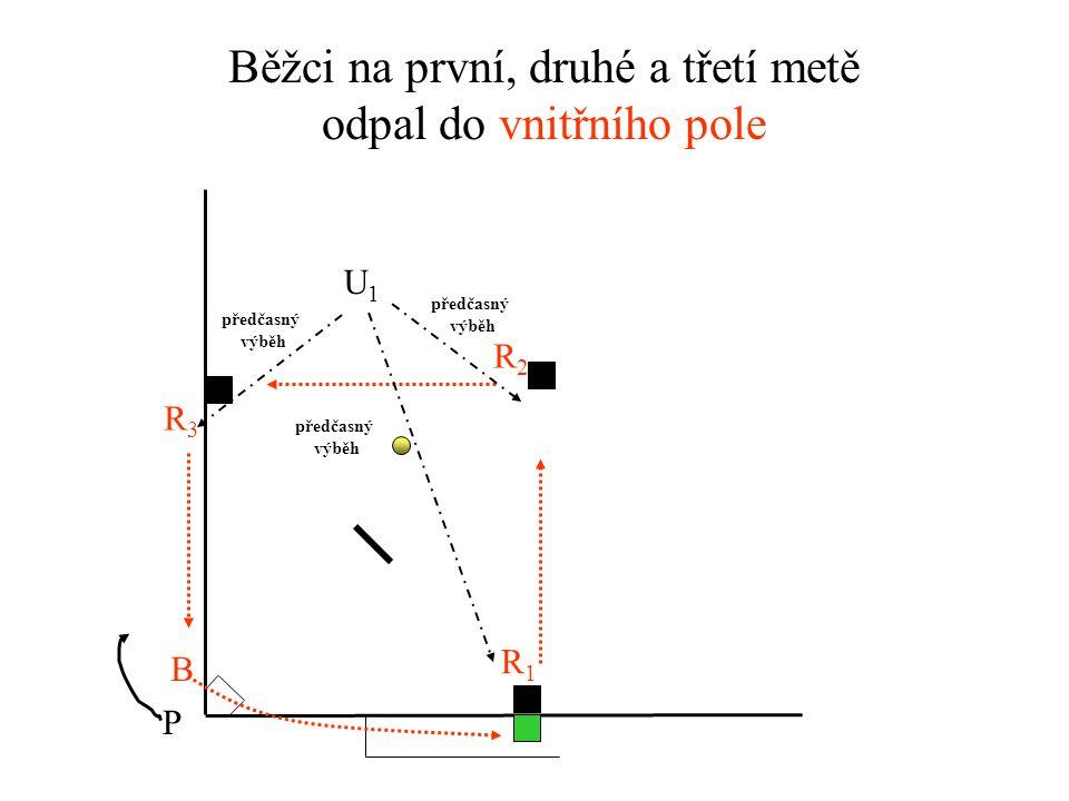 Běžci na první, druhé a třetí metě odpal do vnitřního pole U1U1 P R1R1 R3R3 R2R2 B předčasný výběh předčasný výběh předčasný výběh
