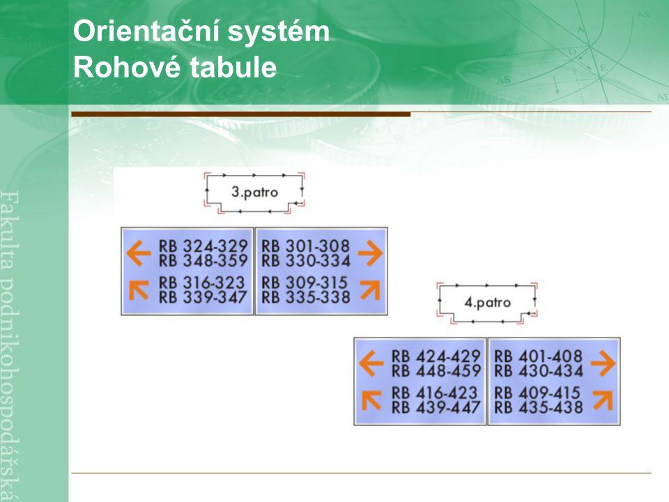 Orientační systém Rohové tabule