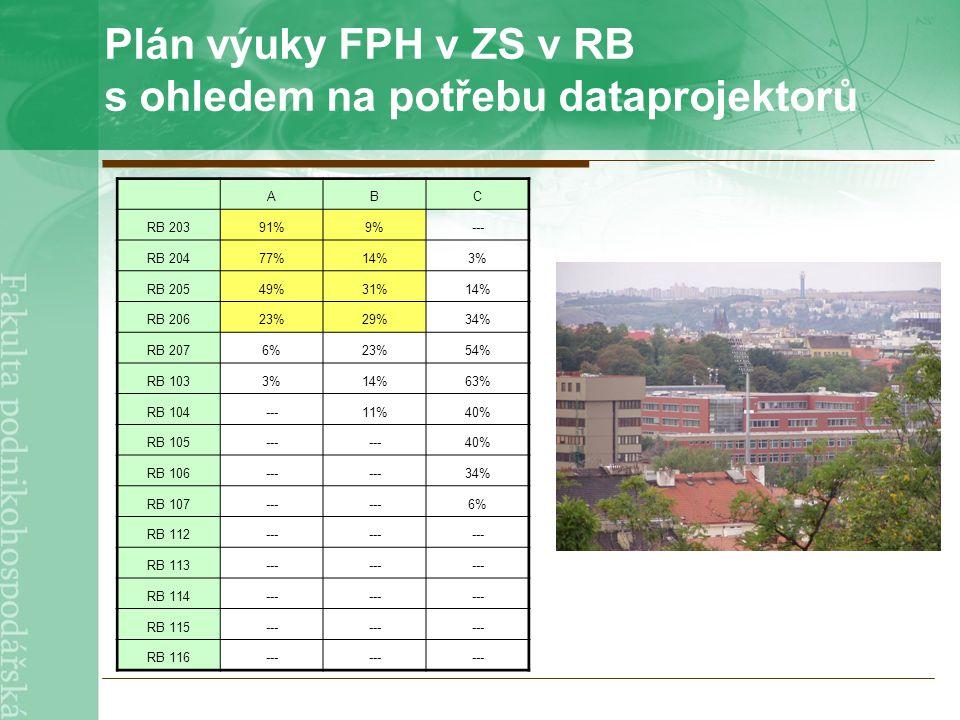 Plán výuky FPH v ZS v RB s ohledem na potřebu dataprojektorů ABC RB 20391%9%--- RB 20477%14%3% RB 20549%31%14% RB 20623%29%34% RB 2076%23%54% RB 1033%14%63% RB 104---11%40% RB 105--- 40% RB 106--- 34% RB 107--- 6% RB 112--- RB 113--- RB 114--- RB 115--- RB 116---