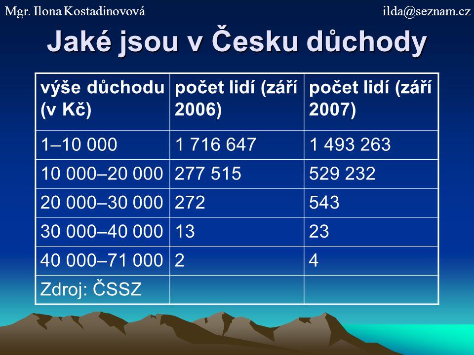 Jaké jsou v Česku důchody výše důchodu (v Kč) počet lidí (září 2006) počet lidí (září 2007) 1–10 0001 716 6471 493 263 10 000–20 000277 515529 232 20
