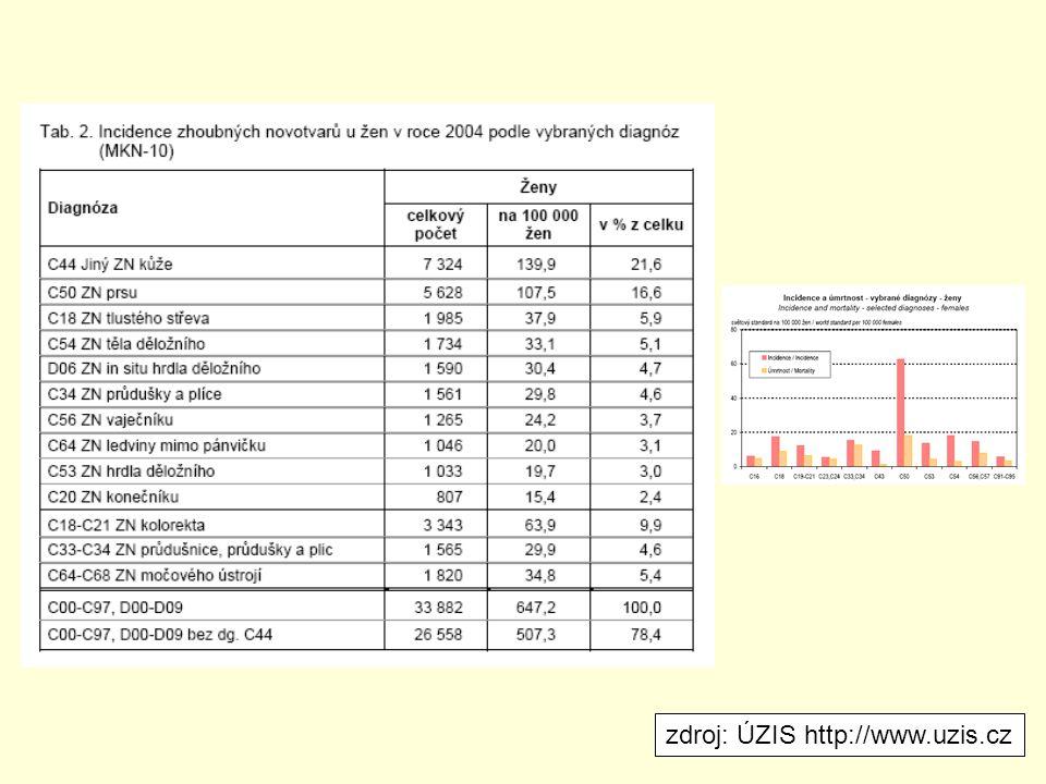 zdroj: ÚZIS http://www.uzis.cz