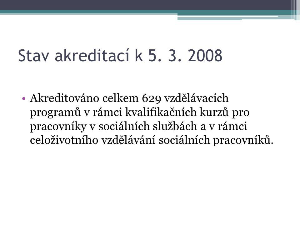 Stav akreditací k 5. 3. 2008 Akreditováno celkem 629 vzdělávacích programů v rámci kvalifikačních kurzů pro pracovníky v sociálních službách a v rámci