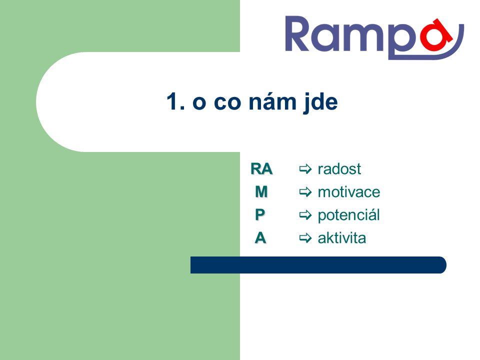 RA RA  radost M M  motivace P P  potenciál A A  aktivita 1. o co nám jde
