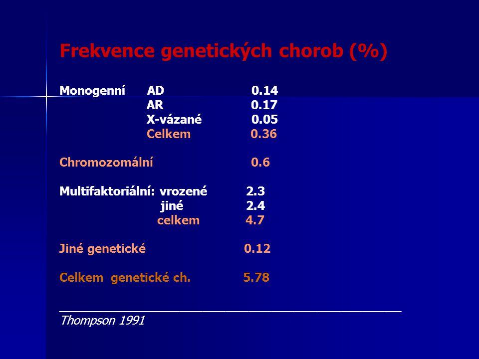 Frekvence genetických chorob (%) Monogenní AD 0.14 AR 0.17 X-vázané 0.05 Celkem 0.36 Chromozomální 0.6 Multifaktoriální: vrozené 2.3 jiné 2.4 celkem 4