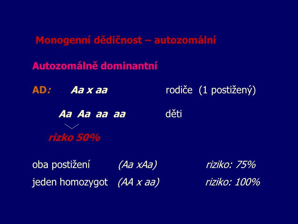 Monogenní dědičnost – autozomální Autozomálně dominantní AD: Aa x aa rodiče (1 postižený) Aa Aa aa aa děti rizko 50% oba postižení (Aa xAa) riziko: 75