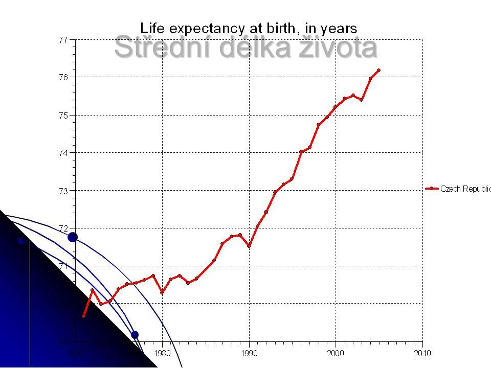Střední délka života