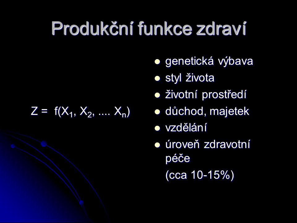 Produkční funkce zdraví Z = f(X 1, X 2,....