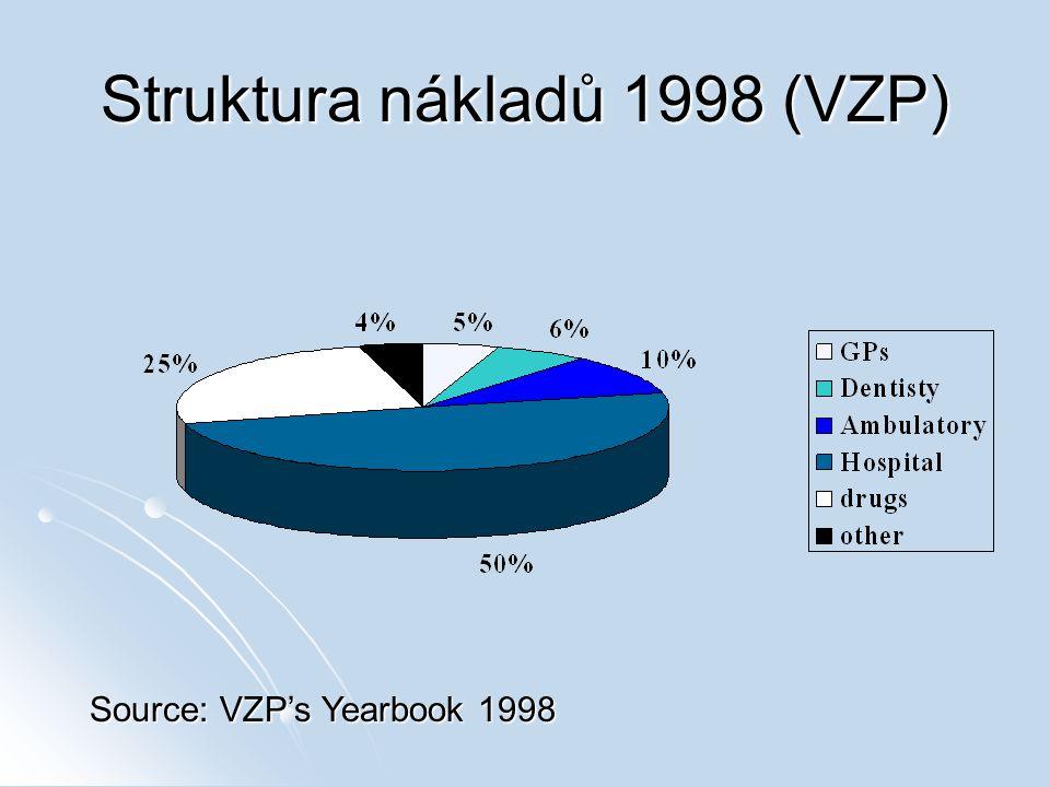Struktura nákladů 1998 (VZP) Source: VZP's Yearbook 1998