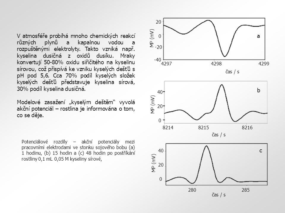 20 0MP (mV) 40 8214 8215 8216 b čas / s 20 0MP (mV) 40 280285 c čas / s 4297 4298 4299 20 0 -20 -40 MP (mV) a čas / s V atmosféře probíhá mnoho chemických reakcí různých plynů a kapalnou vodou a rozpuštěnými elektrolyty.