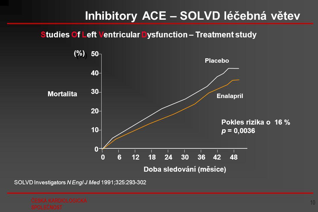 ČESKÁ KARDIOLOGICKÁ SPOLEČNOST 10 Inhibitory ACE – SOLVD léčebná větev SOLVD Investigators N Engl J Med 1991;325:293-302 0 10 20 30 40 50 061218243036
