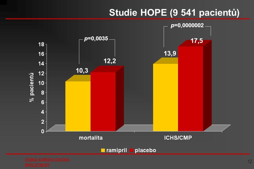 ČESKÁ KARDIOLOGICKÁ SPOLEČNOST 12 Studie HOPE (9 541 pacientů) p=0,0035 p=0,0000002