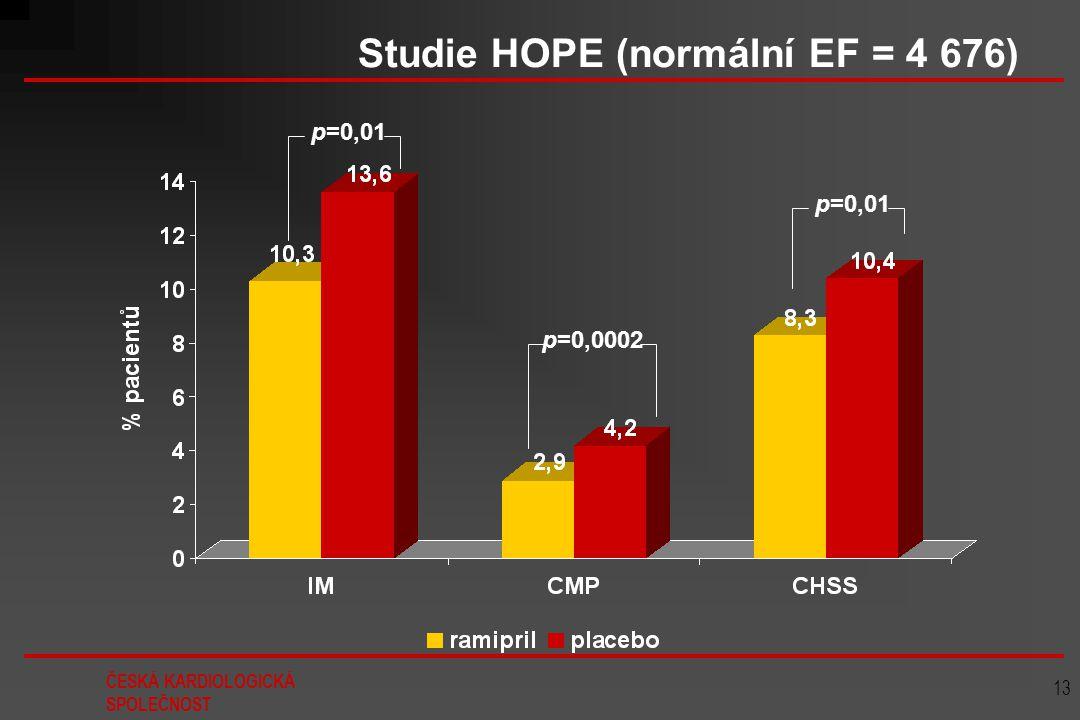 ČESKÁ KARDIOLOGICKÁ SPOLEČNOST 13 Studie HOPE (normální EF = 4 676) p=0,01 p=0,0002 p=0,01