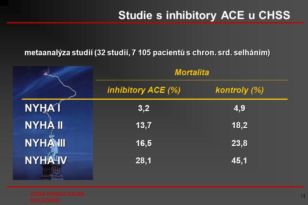 ČESKÁ KARDIOLOGICKÁ SPOLEČNOST 14 Studie s inhibitory ACE u CHSS metaanalýza studií (32 studií, 7 105 pacientů s chron. srd. selháním) Mortalita inhib