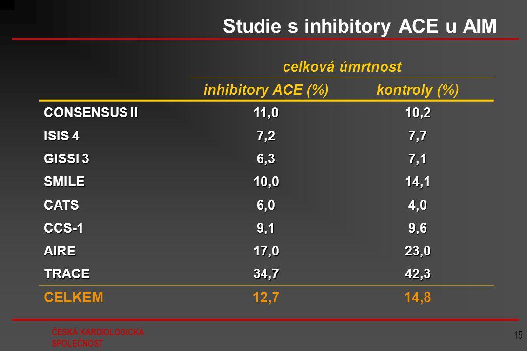 ČESKÁ KARDIOLOGICKÁ SPOLEČNOST 15 Studie s inhibitory ACE u AIM celková úmrtnost inhibitory ACE (%)kontroly (%) CONSENSUS II 11,010,2 ISIS 4 7,27,7 GI